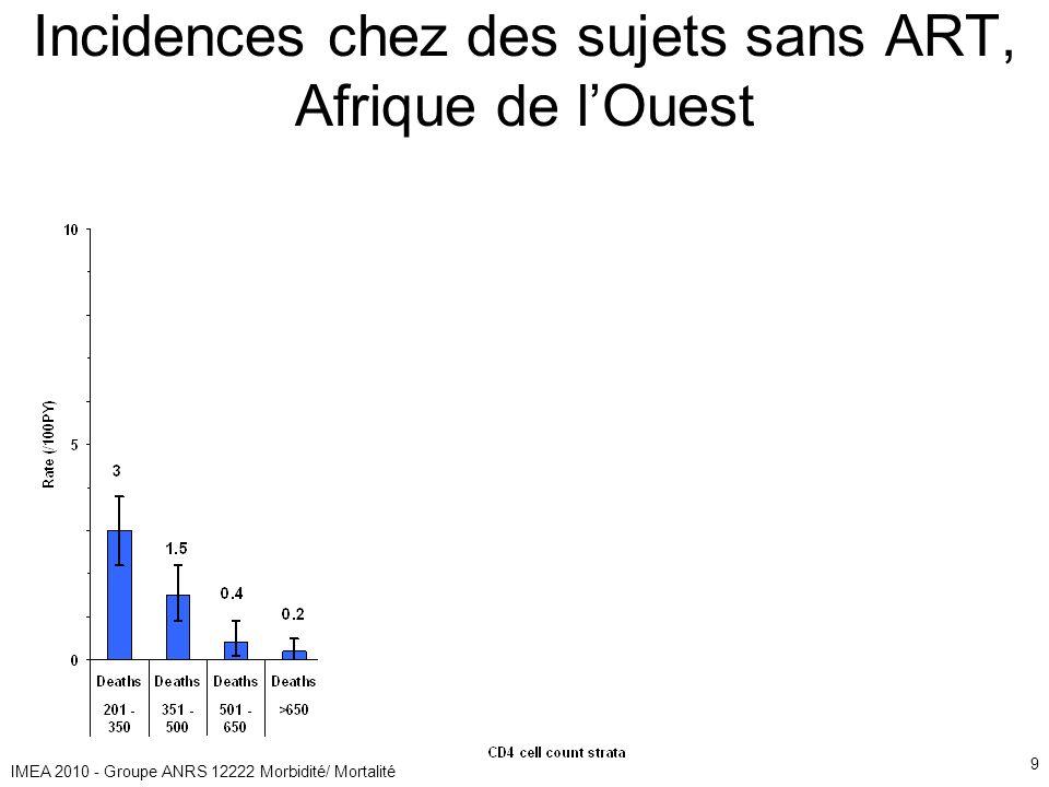IMEA 2010 - Groupe ANRS 12222 Morbidité/ Mortalité 9 Incidences chez des sujets sans ART, Afrique de lOuest
