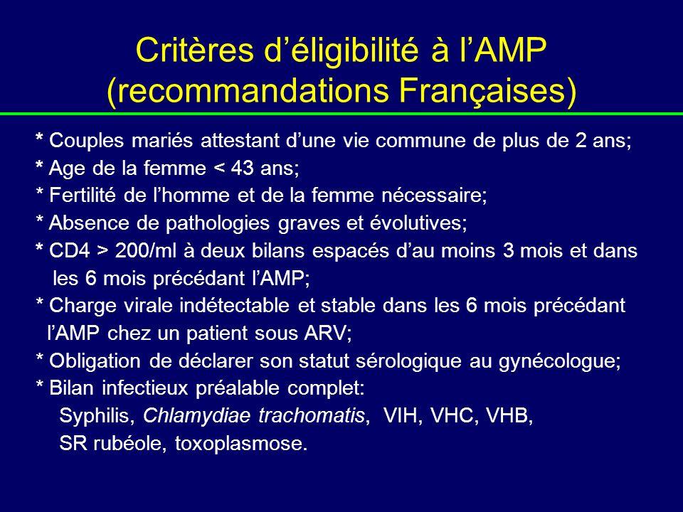 Critères déligibilité à lAMP (recommandations Françaises) * Couples mariés attestant dune vie commune de plus de 2 ans; * Age de la femme < 43 ans; *