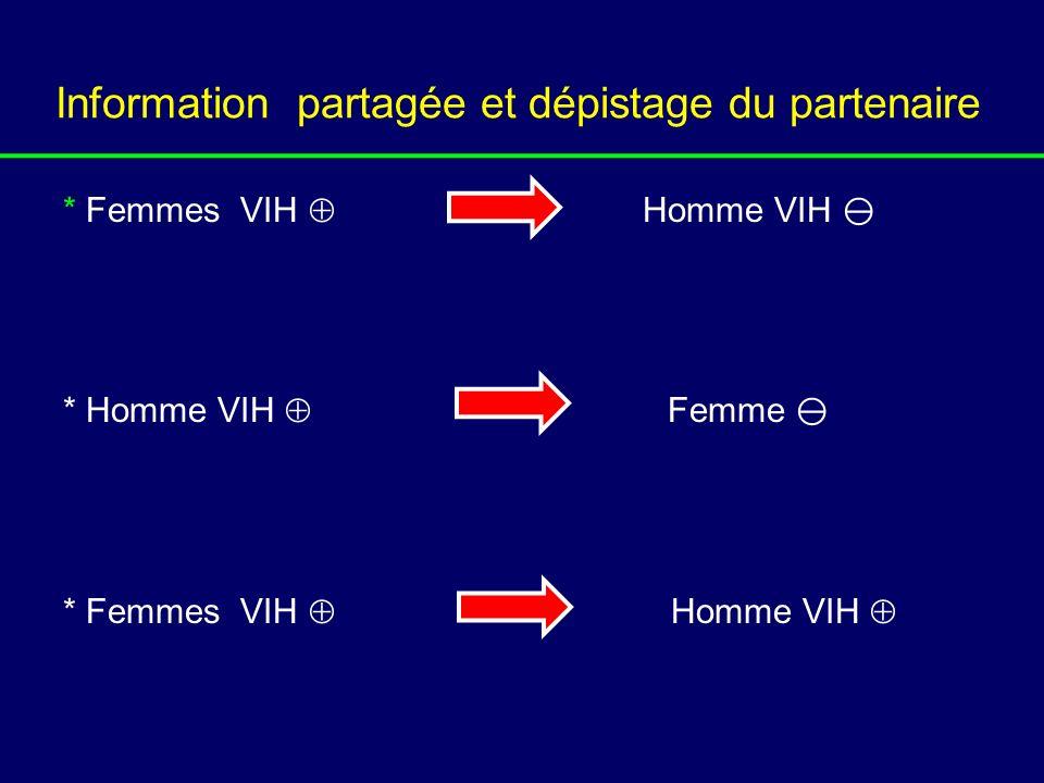 Information partagée et dépistage du partenaire * Femmes VIH Homme VIH * Homme VIH Femme * Femmes VIH Homme VIH