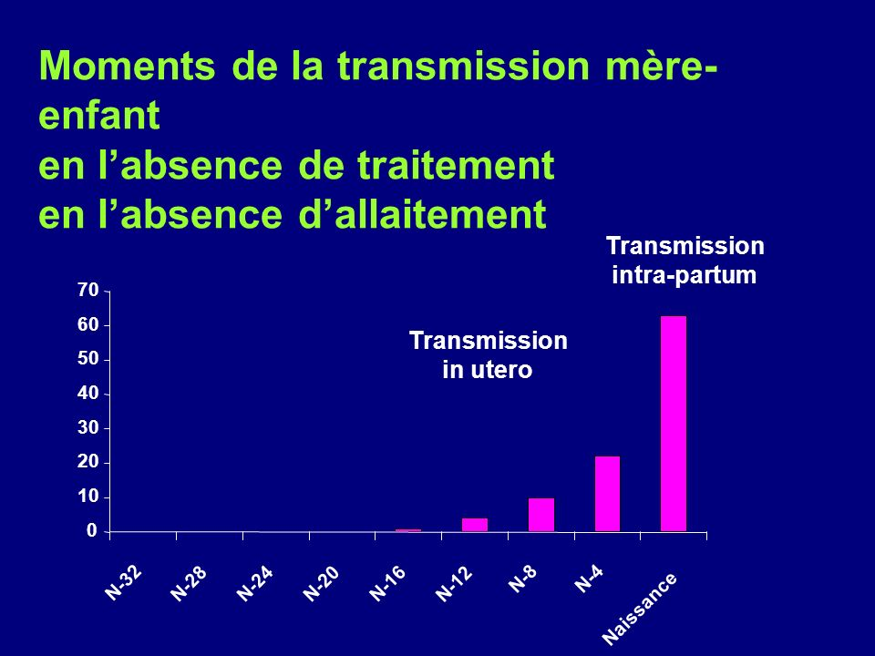 0 10 20 30 40 50 60 70 N-32 N-28 N-24N-20 N-16 N-12 N-8N-4 Naissance Moments de la transmission mère- enfant en labsence de traitement en labsence dallaitement Transmission intra-partum Transmission in utero