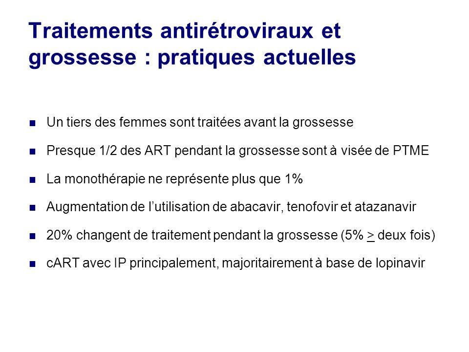 Traitements antirétroviraux et grossesse : pratiques actuelles Un tiers des femmes sont traitées avant la grossesse Presque 1/2 des ART pendant la gro