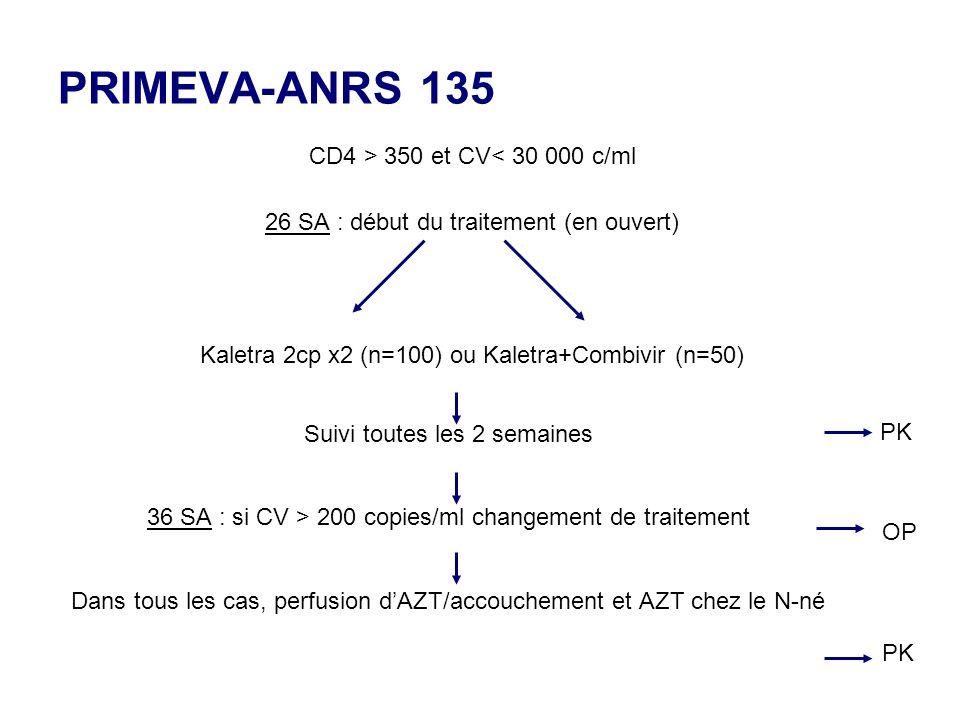 PRIMEVA-ANRS 135 CD4 > 350 et CV< 30 000 c/ml 26 SA : début du traitement (en ouvert) Kaletra 2cp x2 (n=100) ou Kaletra+Combivir (n=50) Suivi toutes les 2 semaines 36 SA : si CV > 200 copies/ml changement de traitement Dans tous les cas, perfusion dAZT/accouchement et AZT chez le N-né PK OP PK