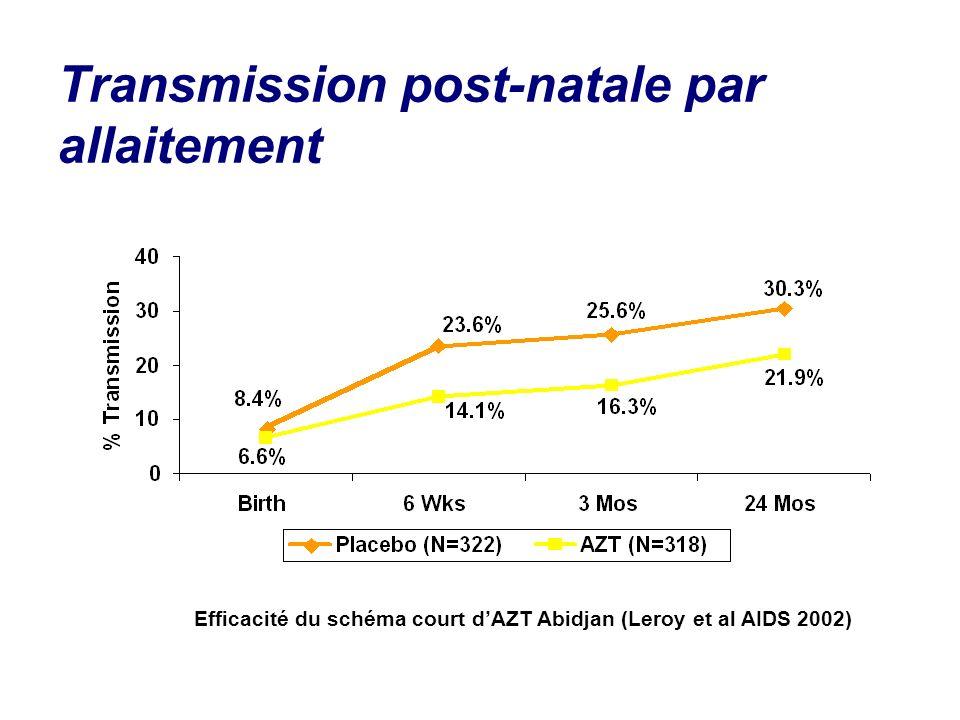 Transmission post-natale par allaitement Efficacité du schéma court dAZT Abidjan (Leroy et al AIDS 2002)