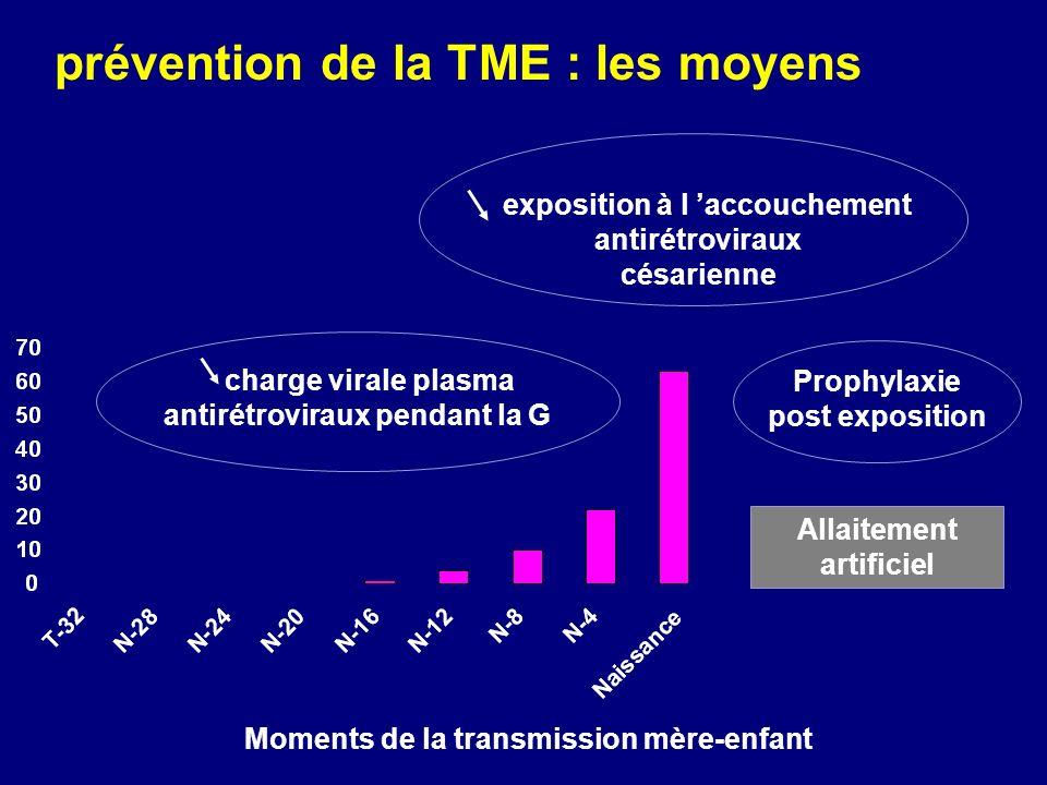 prévention de la TME : les moyens Moments de la transmission mère-enfant exposition à l accouchement antirétroviraux césarienne charge virale plasma a