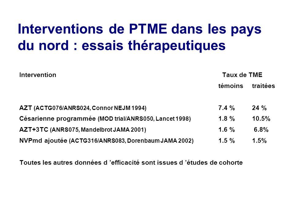 Interventions de PTME dans les pays du nord : essais thérapeutiques Intervention Taux de TME témoinstraitées AZT (ACTG076/ANRS024, Connor NEJM 1994) 7.4 %24 % Césarienne programmée (MOD trial/ANRS050, Lancet 1998) 1.8 %10.5% AZT+3TC (ANRS075, Mandelbrot JAMA 2001) 1.6 % 6.8% NVPmd ajoutée (ACTG316/ANRS083, Dorenbaum JAMA 2002) 1.5 %1.5% Toutes les autres données d efficacité sont issues d études de cohorte