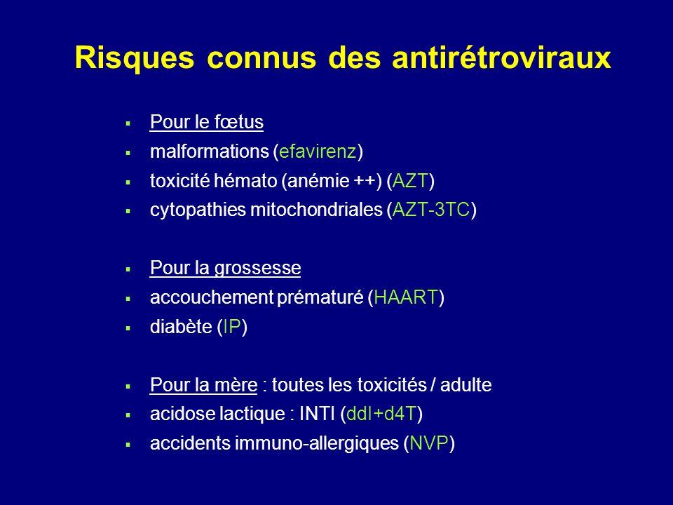 Risques connus des antirétroviraux Pour le fœtus malformations (efavirenz) toxicité hémato (anémie ++) (AZT) cytopathies mitochondriales (AZT-3TC) Pour la grossesse accouchement prématuré (HAART) diabète (IP) Pour la mère : toutes les toxicités / adulte acidose lactique : INTI (ddI+d4T) accidents immuno-allergiques (NVP)