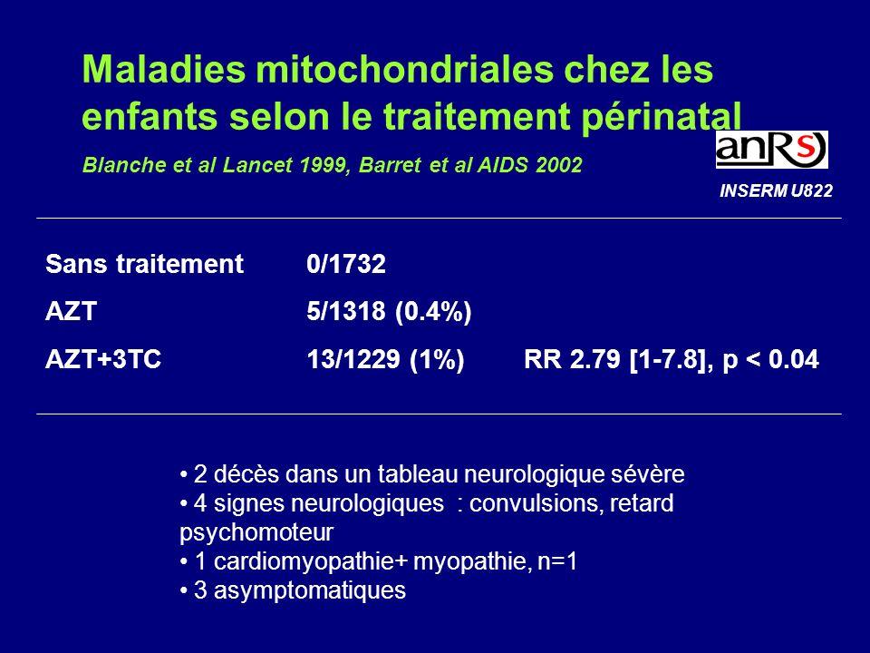 Maladies mitochondriales chez les enfants selon le traitement périnatal Blanche et al Lancet 1999, Barret et al AIDS 2002 Sans traitement 0/1732 AZT 5/1318 (0.4%) AZT+3TC 13/1229 (1%) RR 2.79 [1-7.8], p < 0.04 2 décès dans un tableau neurologique sévère 4 signes neurologiques : convulsions, retard psychomoteur 1 cardiomyopathie+ myopathie, n=1 3 asymptomatiques INSERM U822