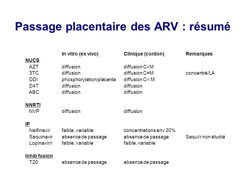 Passage placentaire des ARV : résumé In vitro (ex vivo)Clinique (cordon)Remarques NUCS AZTdiffusiondiffusion C>M 3TCdiffusiondiffusion C=Mconcentré/LA DDIphosphorylation/placentadiffusion C< M D4Tdiffusiondiffusion ABCdiffusiondiffusion NNRTI NVPdiffusiondiffusion IP Nelfinavirfaible, variableconcentrations env 20% Saquinavirabsence de passageabsence de passageSaqui/r non étudié Lopinavir/rfaible, variablefaible, variable Inhib fusion T20absence de passageabsence de passage