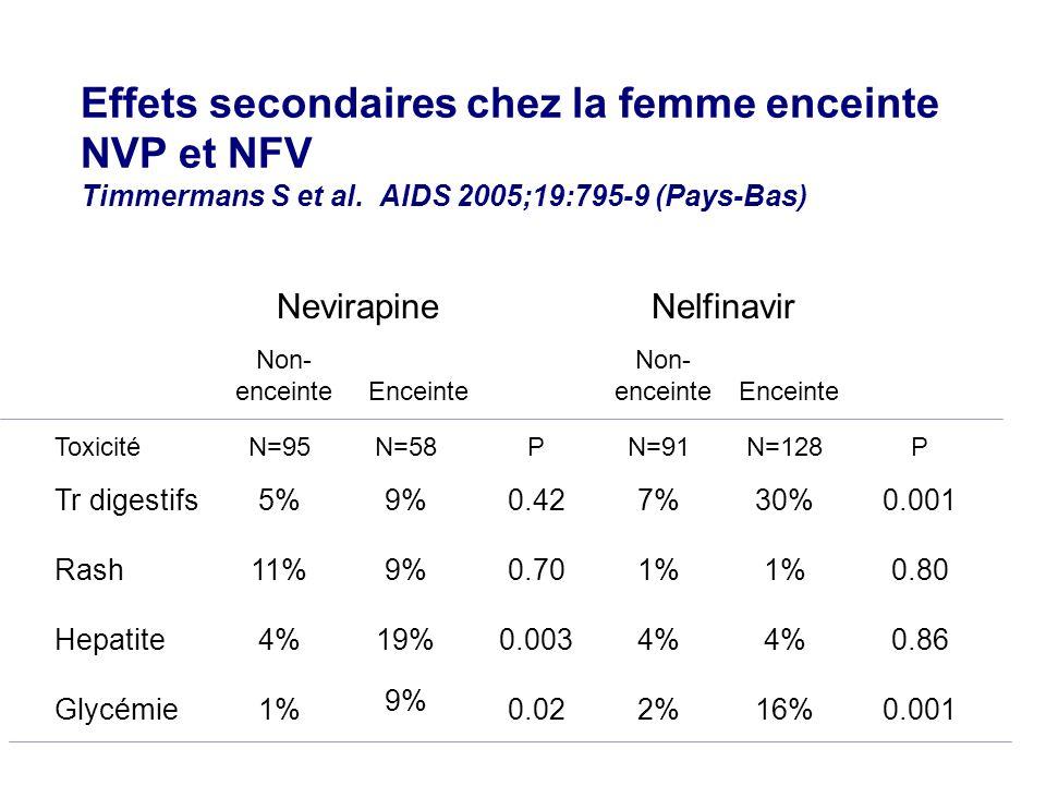 Effets secondaires chez la femme enceinte NVP et NFV Timmermans S et al. AIDS 2005;19:795-9 (Pays-Bas) NelfinavirNevirapine 0.00116%2%0.02 9% 1%Glycém