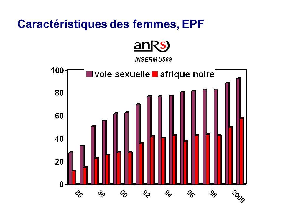 Caractéristiques des femmes, EPF % INSERM U569