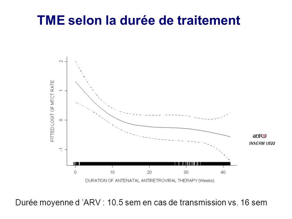 TME selon la durée de traitement Durée moyenne d ARV : 10.5 sem en cas de transmission vs. 16 sem INSERM U822