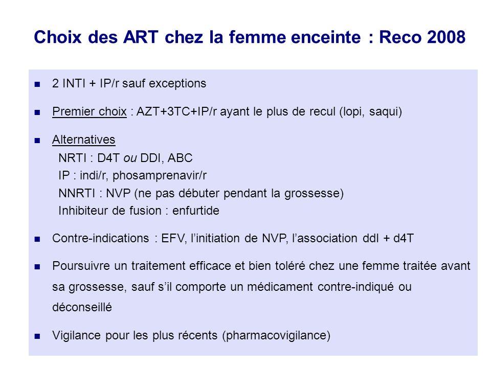 Choix des ART chez la femme enceinte : Reco 2008 2 INTI + IP/r sauf exceptions Premier choix : AZT+3TC+IP/r ayant le plus de recul (lopi, saqui) Alternatives NRTI : D4T ou DDI, ABC IP : indi/r, phosamprenavir/r NNRTI : NVP (ne pas débuter pendant la grossesse) Inhibiteur de fusion : enfurtide Contre-indications : EFV, linitiation de NVP, lassociation ddI + d4T Poursuivre un traitement efficace et bien toléré chez une femme traitée avant sa grossesse, sauf sil comporte un médicament contre-indiqué ou déconseillé Vigilance pour les plus récents (pharmacovigilance)