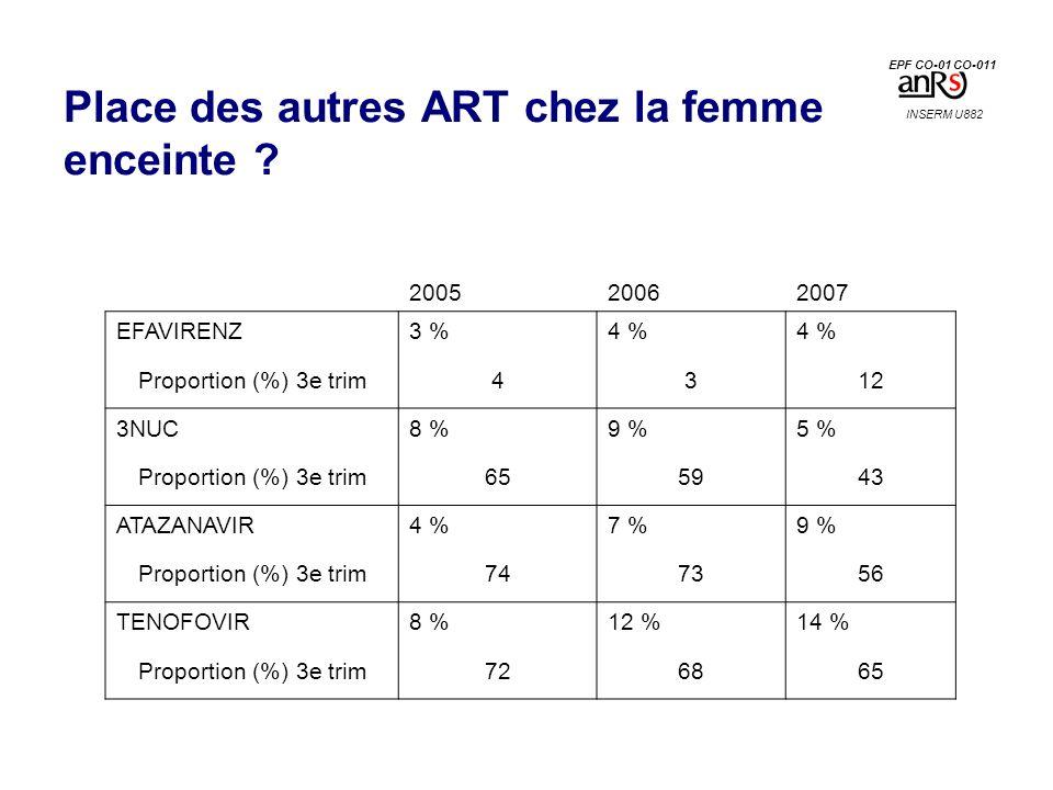 Place des autres ART chez la femme enceinte ? 200520062007 EFAVIRENZ3 %4 % Proportion (%) 3e trim4312 3NUC8 %9 %5 % Proportion (%) 3e trim655943 ATAZA