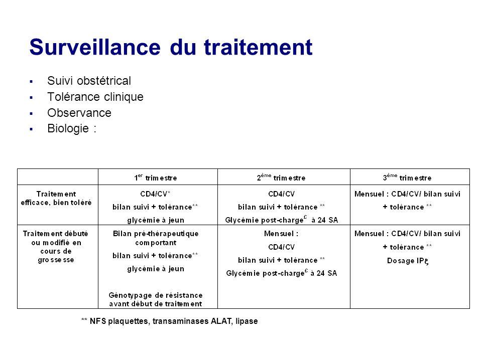 Surveillance du traitement Suivi obstétrical Tolérance clinique Observance Biologie : ** NFS plaquettes, transaminases ALAT, lipase
