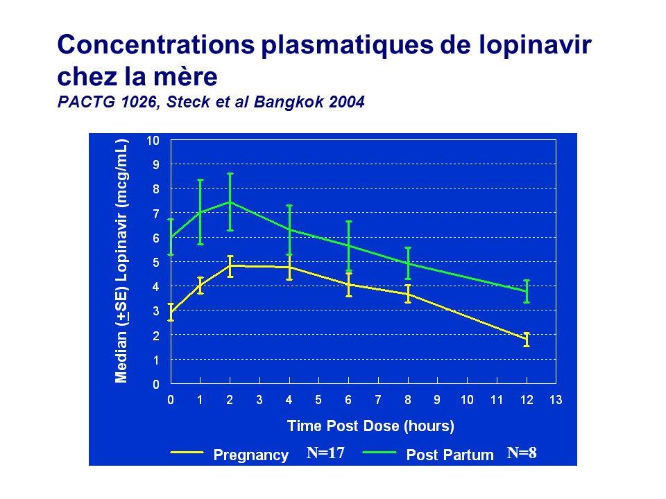 Concentrations plasmatiques de lopinavir chez la mère PACTG 1026, Steck et al Bangkok 2004 N=17 N=8