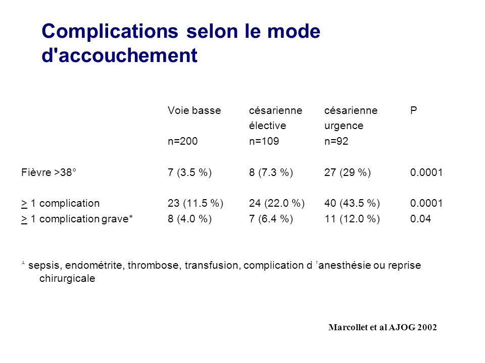 Complications selon le mode d accouchement Voie bassecésarienne césarienne P électiveurgence n=200n=109n=92 Fièvre >38°7 (3.5 %)8 (7.3 %)27 (29 %)0.0001 > 1 complication23 (11.5 %)24 (22.0 %)40 (43.5 %)0.0001 > 1 complication grave*8 (4.0 %)7 (6.4 %)11 (12.0 %)0.04 * sepsis, endométrite, thrombose, transfusion, complication d anesthésie ou reprise chirurgicale Marcollet et al AJOG 2002
