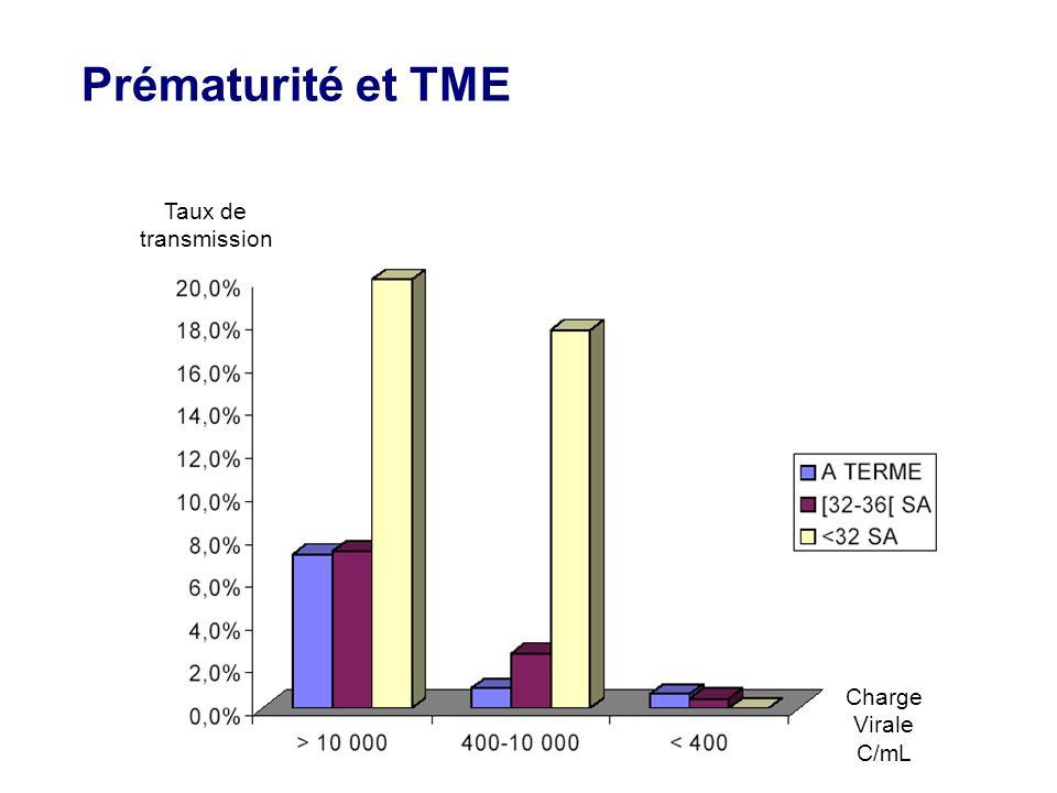 Prématurité et TME Charge Virale C/mL Taux de transmission