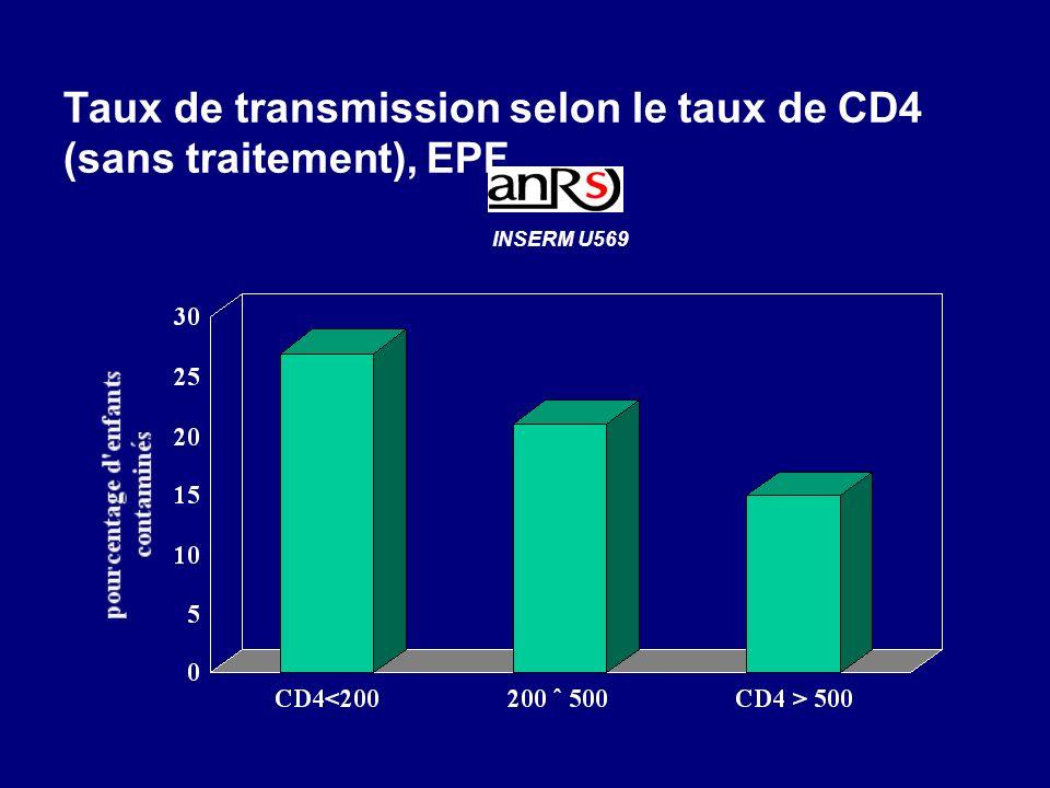 Taux de transmission selon le taux de CD4 (sans traitement), EPF INSERM U569