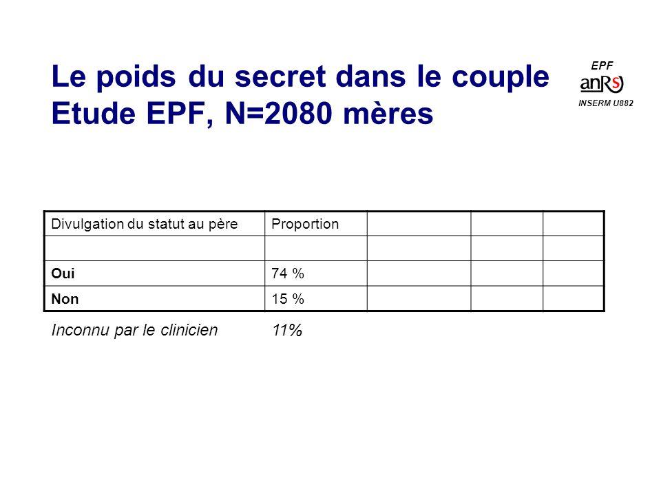 Le poids du secret dans le couple Etude EPF, N=2080 mères Divulgation du statut au pèreProportion Oui74 % Non15 % INSERM U882 EPF Inconnu par le clinicien11%