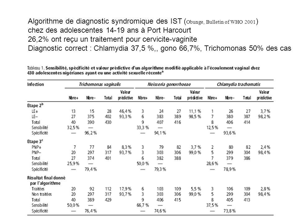 Algorithme de diagnostic syndromique des IST ( Obunge, Bulletin of WHO 2001 ) chez des adolescentes 14-19 ans à Port Harcourt 26,2% ont reçu un traitement pour cervicite-vaginite Diagnostic correct : Chlamydia 37,5 %,, gono 66,7%, Trichomonas 50% des cas