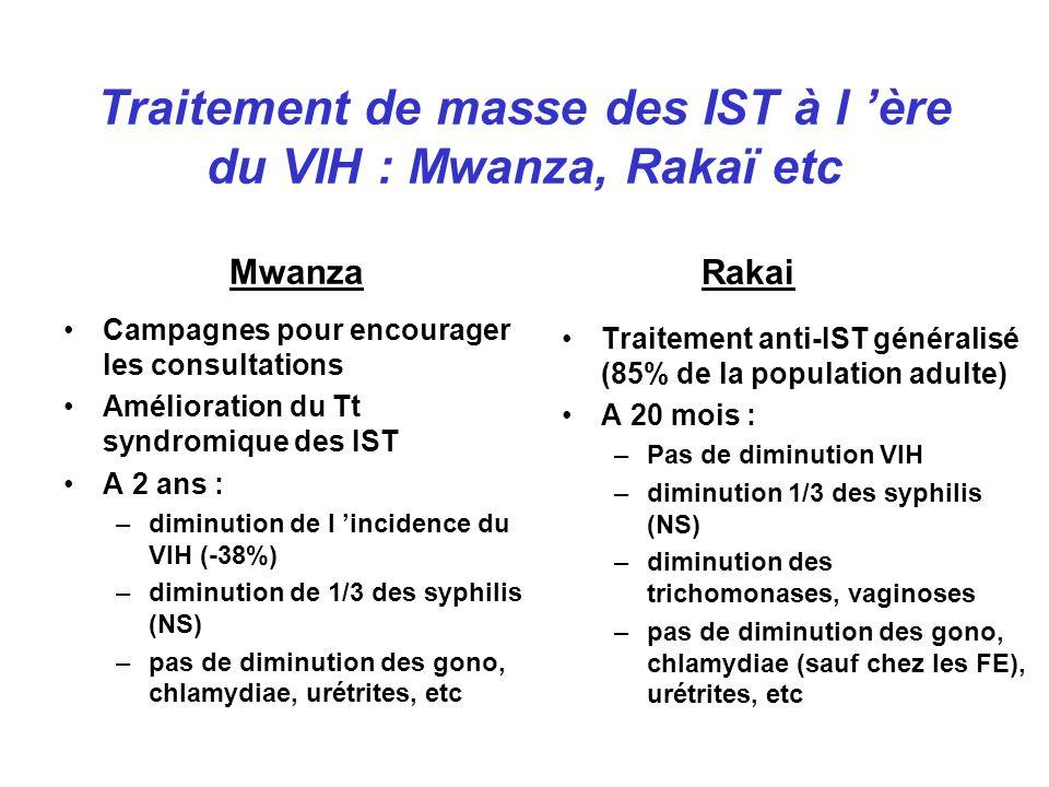 Campagnes pour encourager les consultations Amélioration du Tt syndromique des IST A 2 ans : –diminution de l incidence du VIH (-38%) –diminution de 1/3 des syphilis (NS) –pas de diminution des gono, chlamydiae, urétrites, etc Traitement anti-IST généralisé (85% de la population adulte) A 20 mois : –Pas de diminution VIH –diminution 1/3 des syphilis (NS) –diminution des trichomonases, vaginoses –pas de diminution des gono, chlamydiae (sauf chez les FE), urétrites, etc Mwanza Rakai