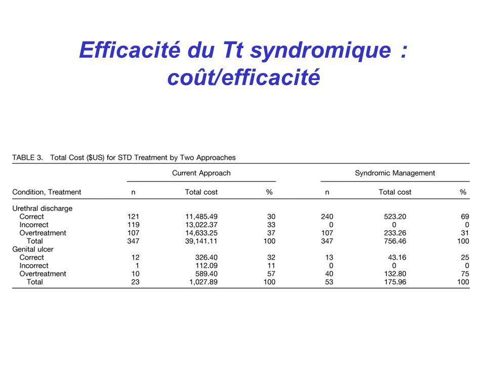 Efficacité du Tt syndromique : coût/efficacité