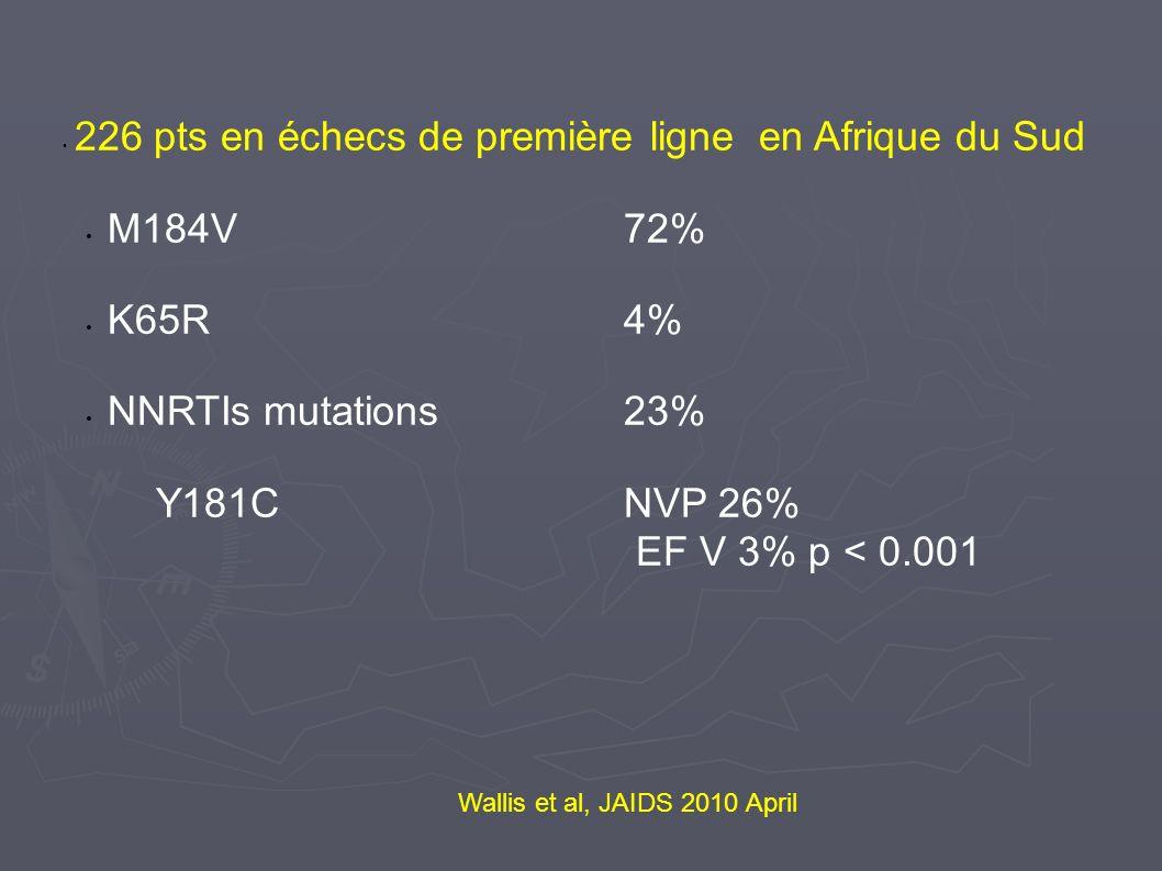 Wallis et al, JAIDS 2010 April 226 pts en échecs de première ligne en Afrique du Sud M184V 72% K65R 4% NNRTIs mutations 23% Y181C NVP 26% EF V 3% p <