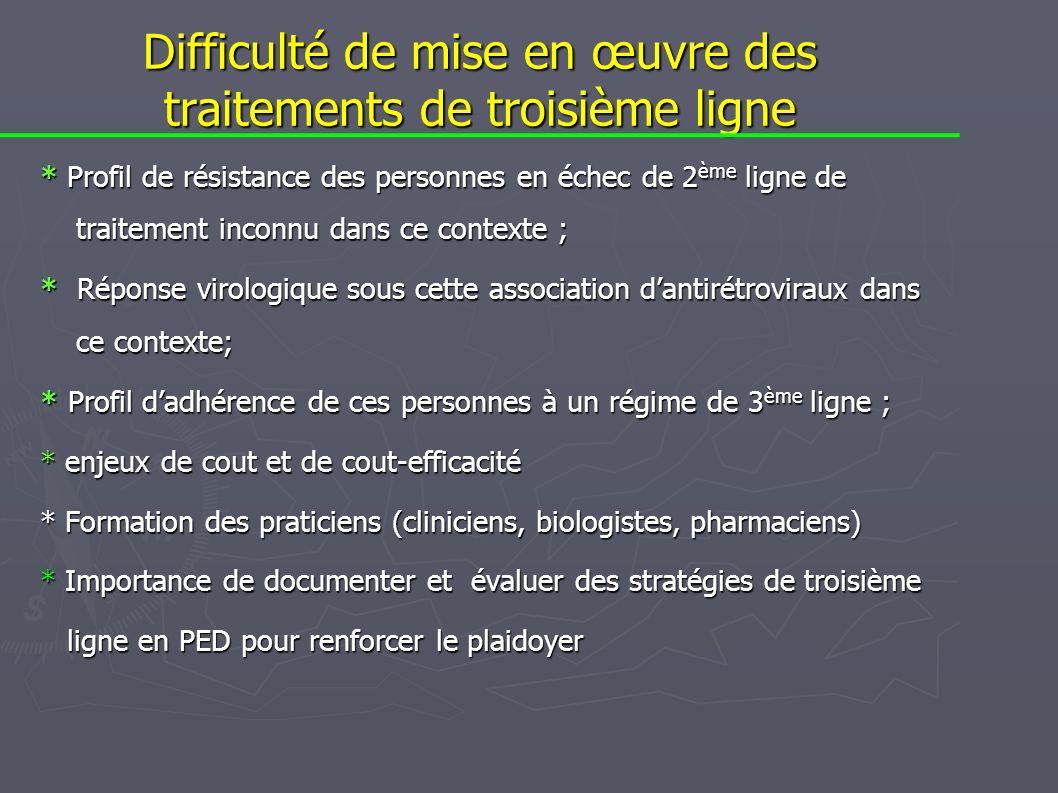 Difficulté de mise en œuvre des traitements de troisième ligne * Profil de résistance des personnes en échec de 2 ème ligne de traitement inconnu dans