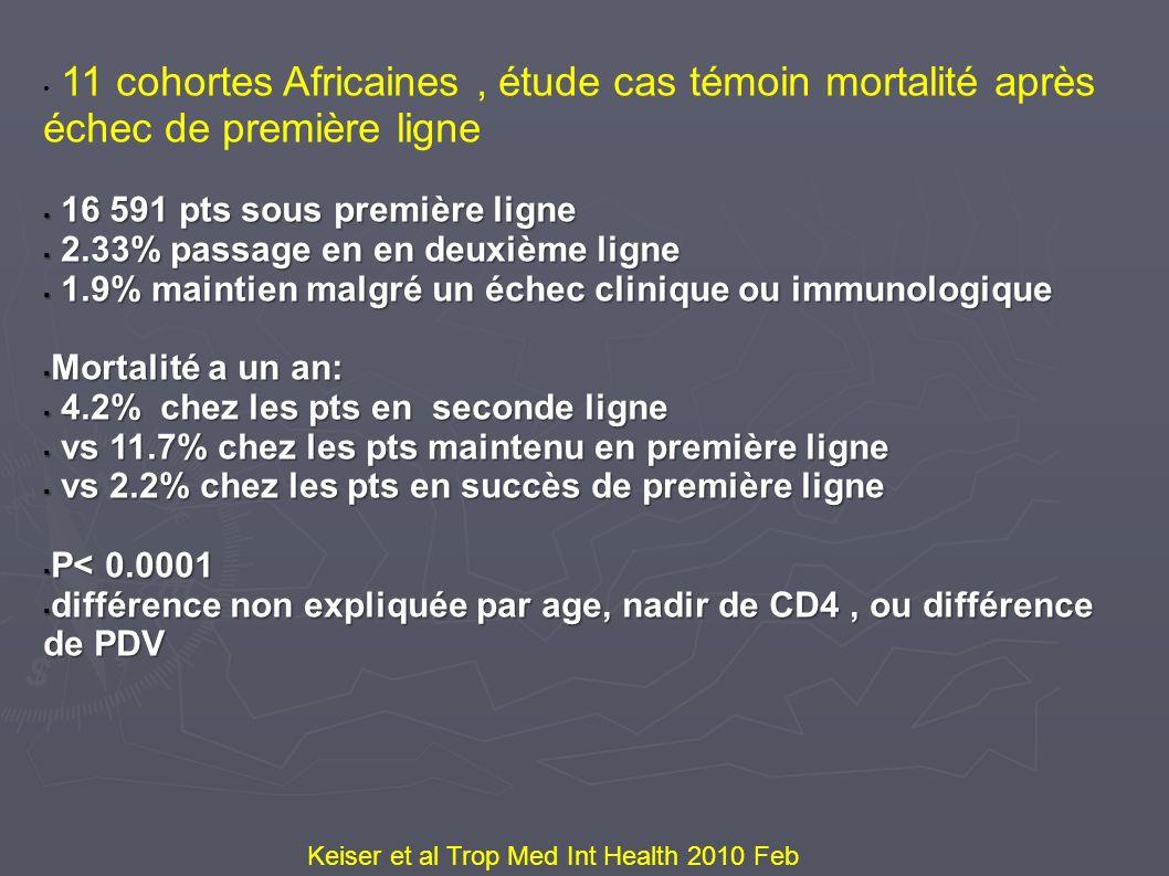 Keiser et al Trop Med Int Health 2010 Feb 11 cohortes Africaines, étude cas témoin mortalité après échec de première ligne 16 591 pts sous première li