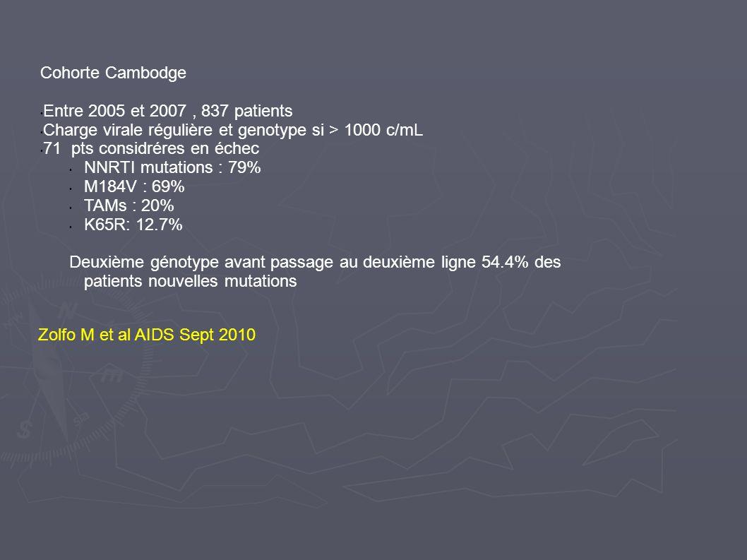 Zolfo M et al AIDS Sept 2010 Cohorte Cambodge Entre 2005 et 2007, 837 patients Charge virale régulière et genotype si > 1000 c/mL 71 pts considréres e
