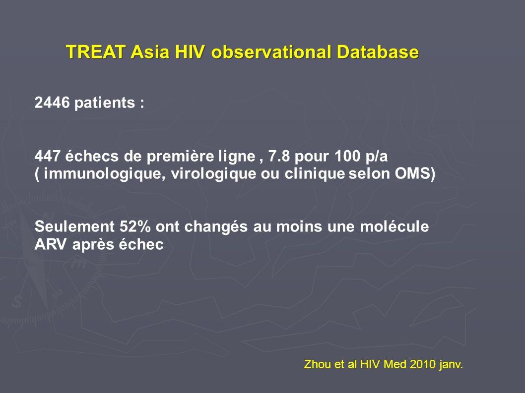 Zhou et al HIV Med 2010 janv. 2446 patients : 447 échecs de première ligne, 7.8 pour 100 p/a ( immunologique, virologique ou clinique selon OMS) Seule
