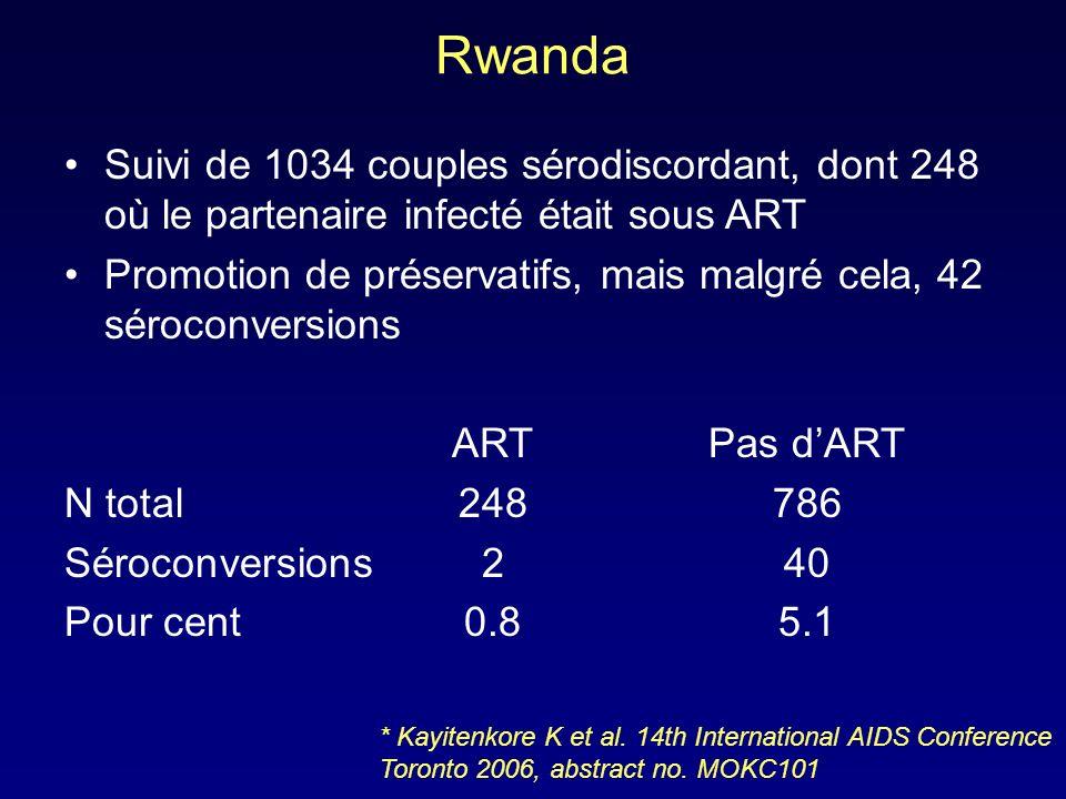 Rwanda Suivi de 1034 couples sérodiscordant, dont 248 où le partenaire infecté était sous ART Promotion de préservatifs, mais malgré cela, 42 séroconv