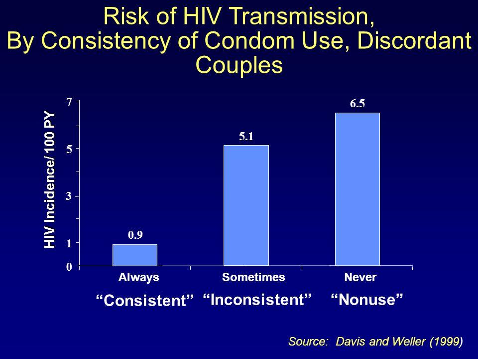 Relation entre la charge virale VIH et linfectiosité : une analyse modélisée Si le risque de transmission sexuelle pour un seul rapport sexuel est faible à léchelle de lindividu, le taux de transmission sur une population importante est substantiel.