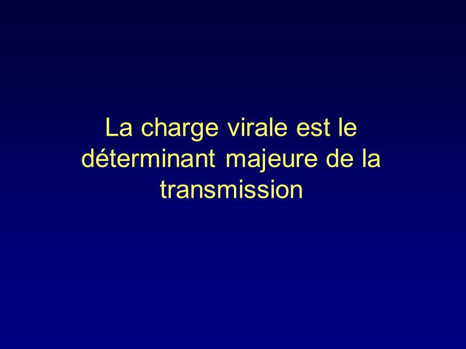 Pas de transmission si CV « indétectable » TousHomme-FemmeFemme-Homme Etude « Rakai »: Risque de transmission en fonction de la charge virale Quinn et al.