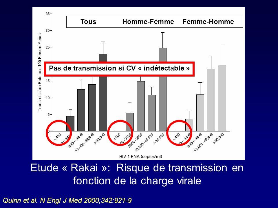Pas de transmission si CV « indétectable » TousHomme-FemmeFemme-Homme Etude « Rakai »: Risque de transmission en fonction de la charge virale Quinn et