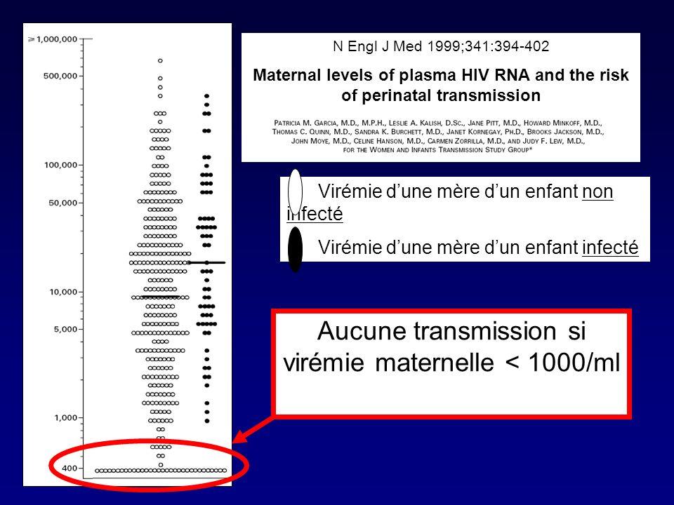 Effet des ARV sur la transmission sexuelle Etude prospective de 393 couples hétérosexuels à Madrid entre 1991 et 2003 Pre-HAARTHAART Pourcent des partenaires infecté(e)s Castilla, et al.
