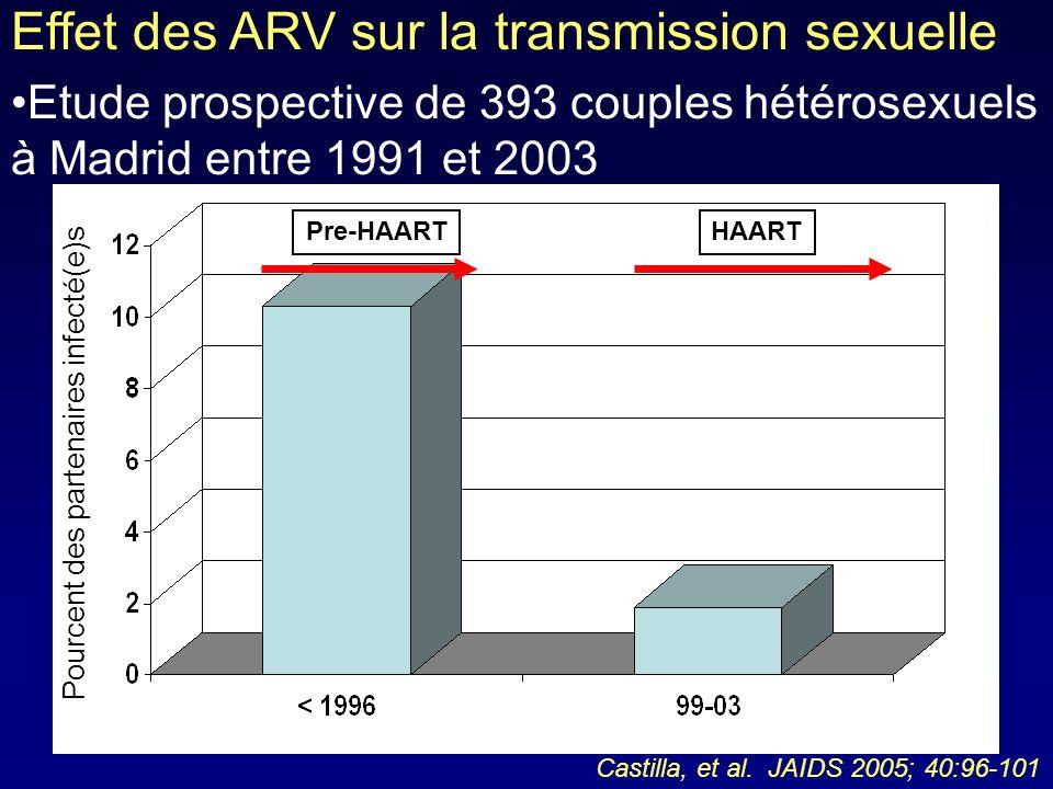 Effet des ARV sur la transmission sexuelle Etude prospective de 393 couples hétérosexuels à Madrid entre 1991 et 2003 Pre-HAARTHAART Pourcent des part