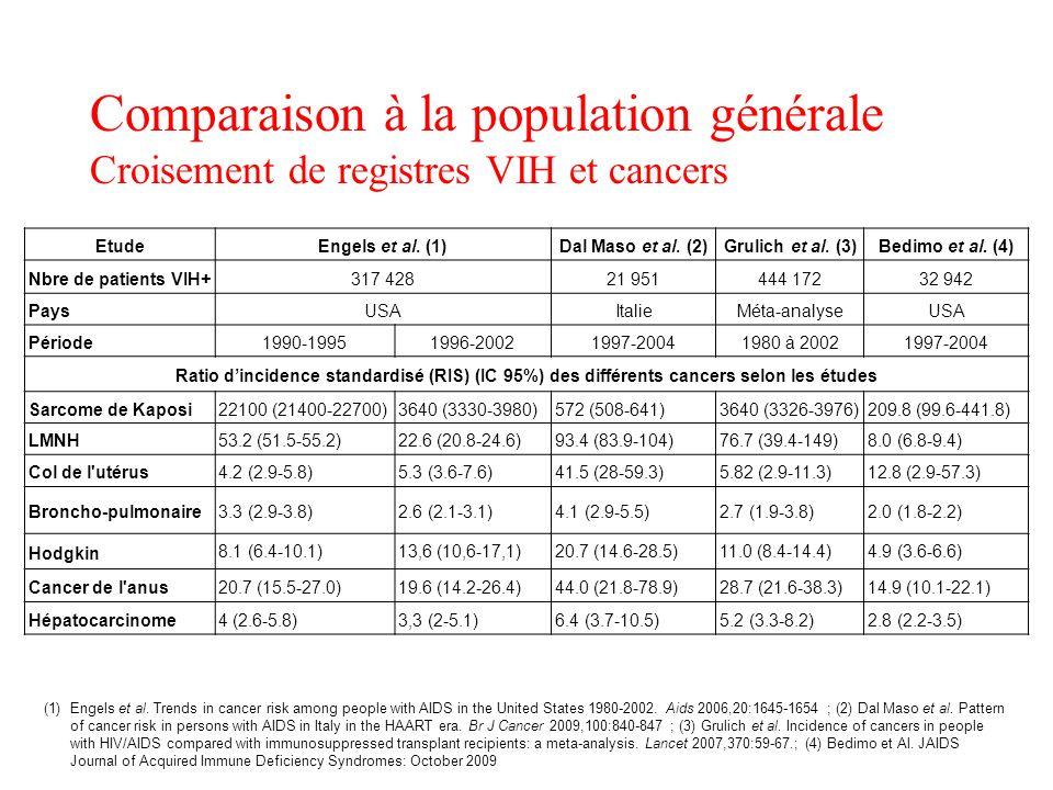 Comparaison à la population générale Croisement de registres VIH et cancers Etude Engels et al. (1)Dal Maso et al. (2)Grulich et al. (3)Bedimo et al.