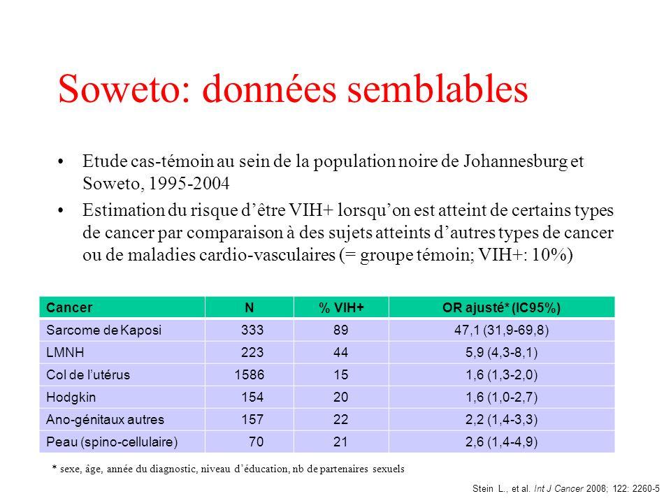 Soweto: données semblables Etude cas-témoin au sein de la population noire de Johannesburg et Soweto, 1995-2004 Estimation du risque dêtre VIH+ lorsqu