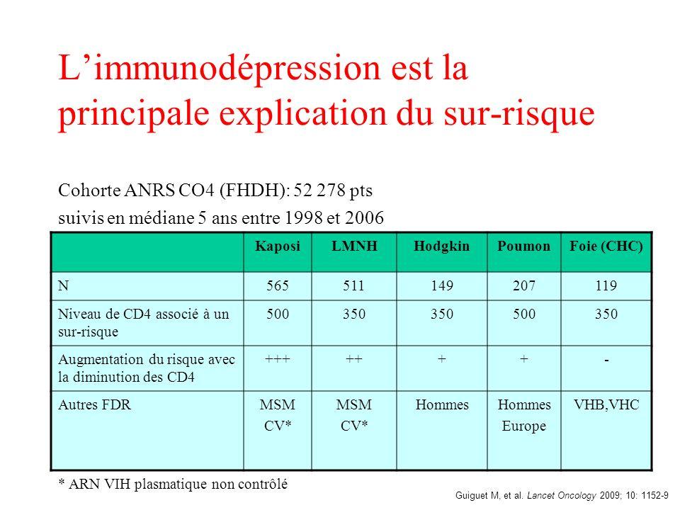 Limmunodépression est la principale explication du sur-risque Cohorte ANRS CO4 (FHDH): 52 278 pts suivis en médiane 5 ans entre 1998 et 2006 Guiguet M