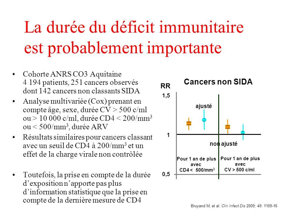 La durée du déficit immunitaire est probablement importante Cohorte ANRS CO3 Aquitaine 4 194 patients, 251 cancers observés dont 142 cancers non class