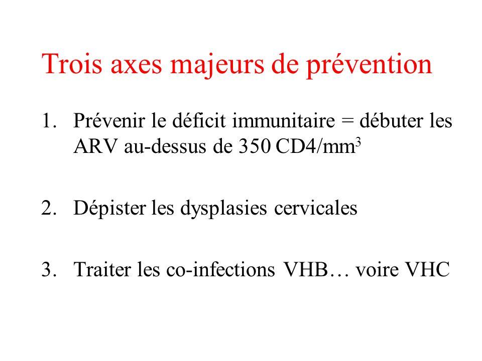 Trois axes majeurs de prévention 1.Prévenir le déficit immunitaire = débuter les ARV au-dessus de 350 CD4/mm 3 2.Dépister les dysplasies cervicales 3.