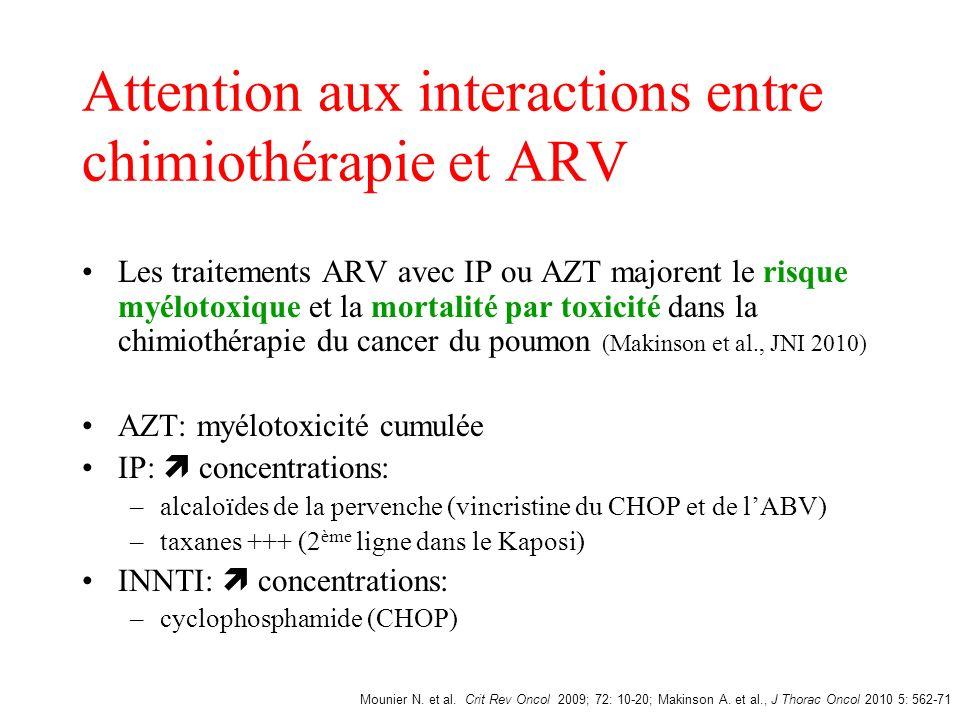 Attention aux interactions entre chimiothérapie et ARV Les traitements ARV avec IP ou AZT majorent le risque myélotoxique et la mortalité par toxicité