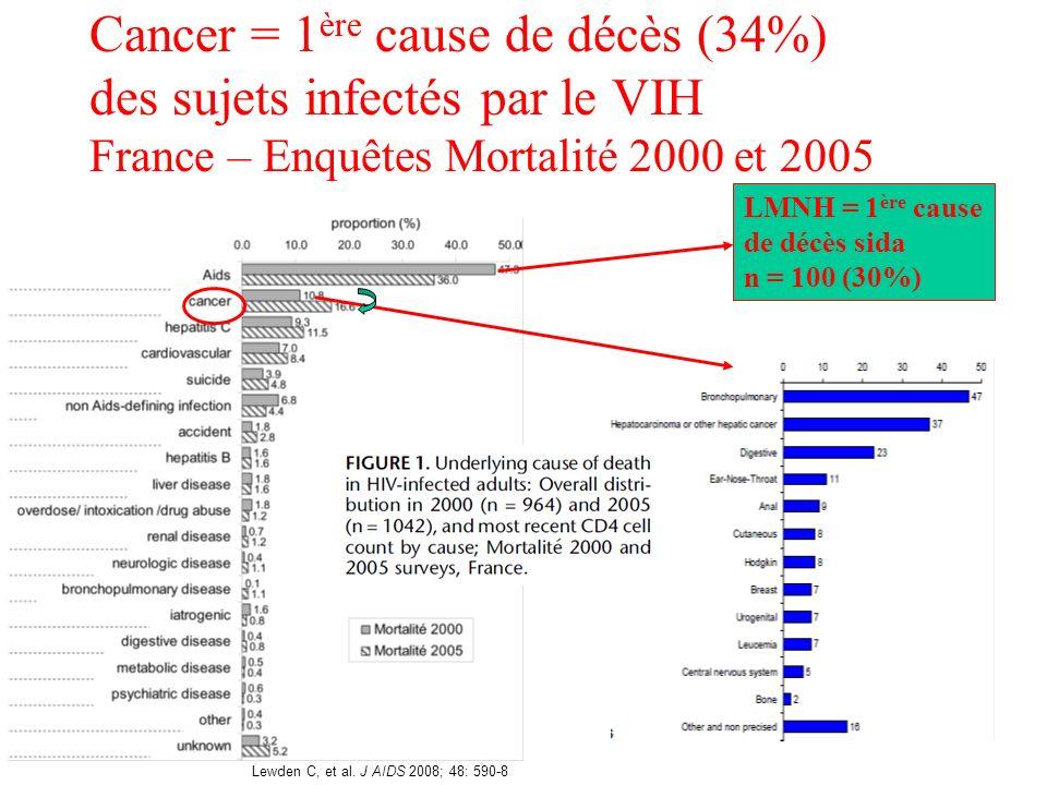 Cancer = 1 ère cause de décès (34%) des sujets infectés par le VIH France – Enquêtes Mortalité 2000 et 2005 LMNH = 1 ère cause de décès sida n = 100 (