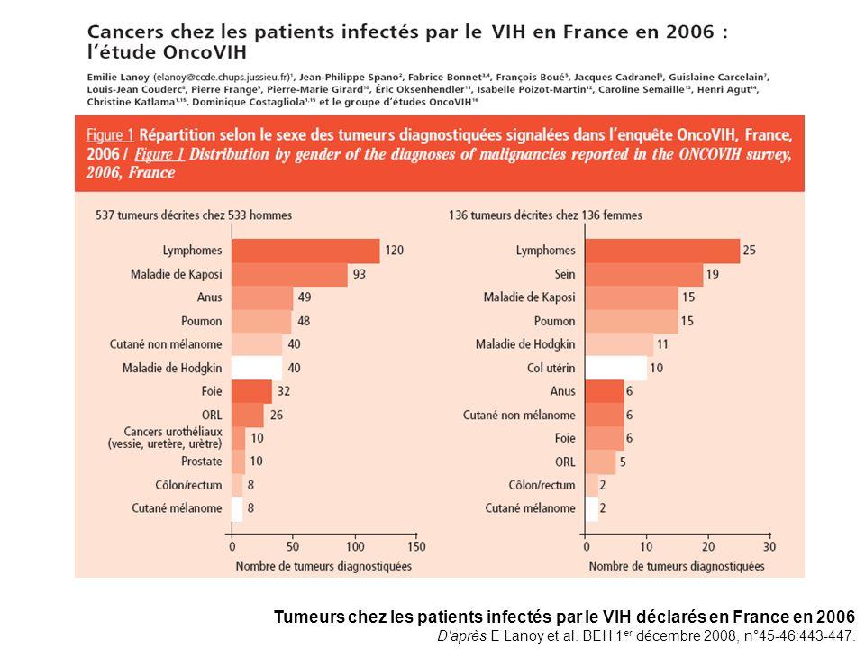 Tumeurs chez les patients infectés par le VIH déclarés en France en 2006 D'après E Lanoy et al. BEH 1 er décembre 2008, n°45-46:443-447.