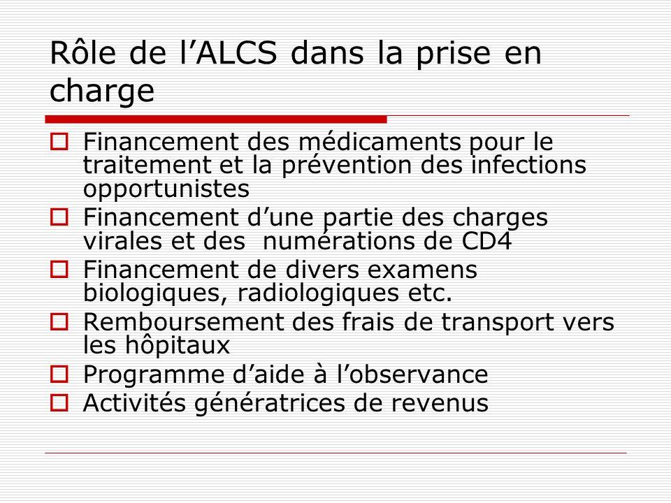 Rôle de lALCS dans la prise en charge Financement des médicaments pour le traitement et la prévention des infections opportunistes Financement dune pa