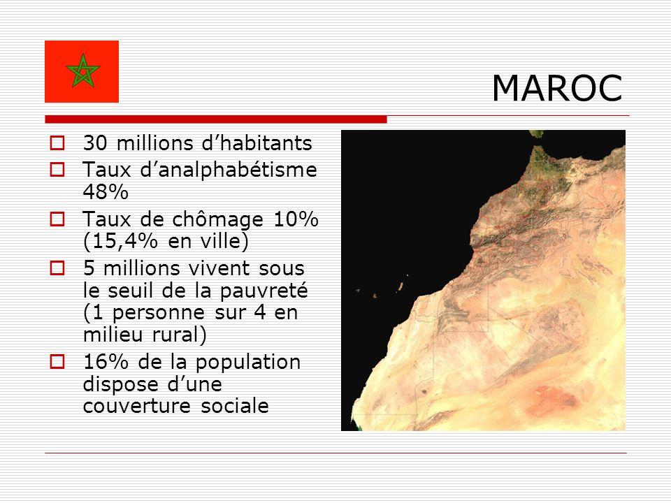 MAROC 30 millions dhabitants Taux danalphabétisme 48% Taux de chômage 10% (15,4% en ville) 5 millions vivent sous le seuil de la pauvreté (1 personne