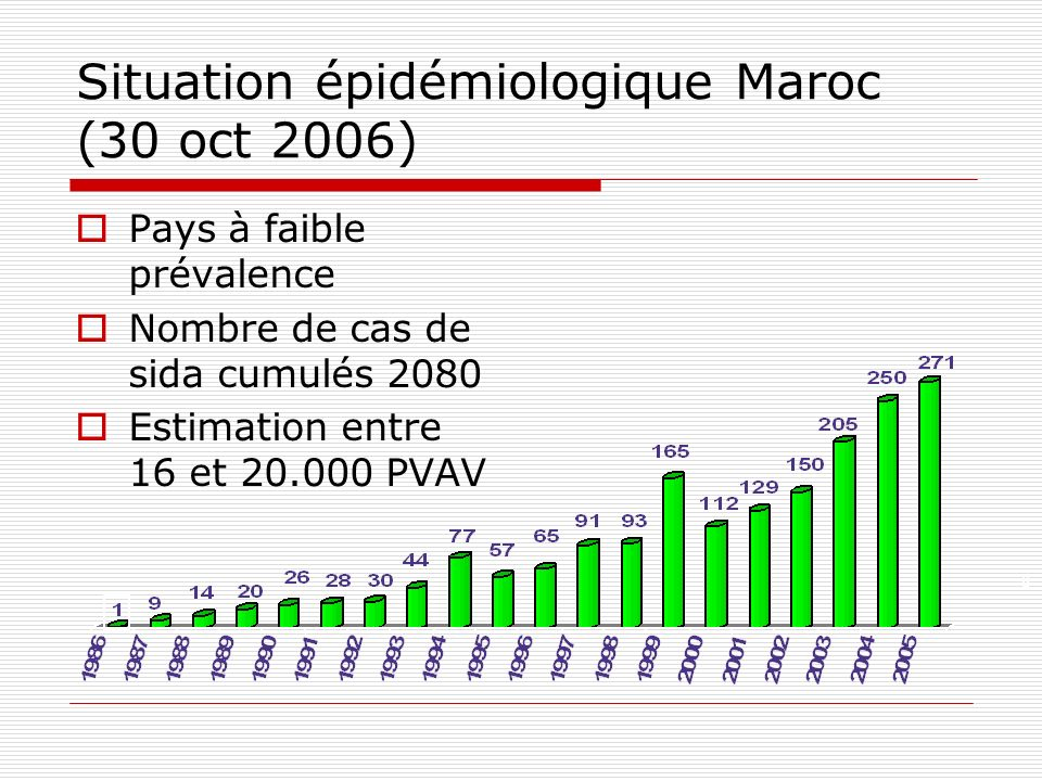 Situation épidémiologique Maroc (30 oct 2006) Pays à faible prévalence Nombre de cas de sida cumulés 2080 Estimation entre 16 et 20.000 PVAV