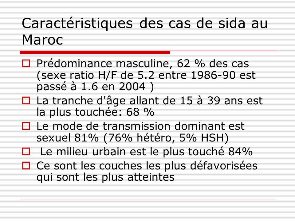 Caractéristiques des cas de sida au Maroc Prédominance masculine, 62 % des cas (sexe ratio H/F de 5.2 entre 1986-90 est passé à 1.6 en 2004 ) La tranc