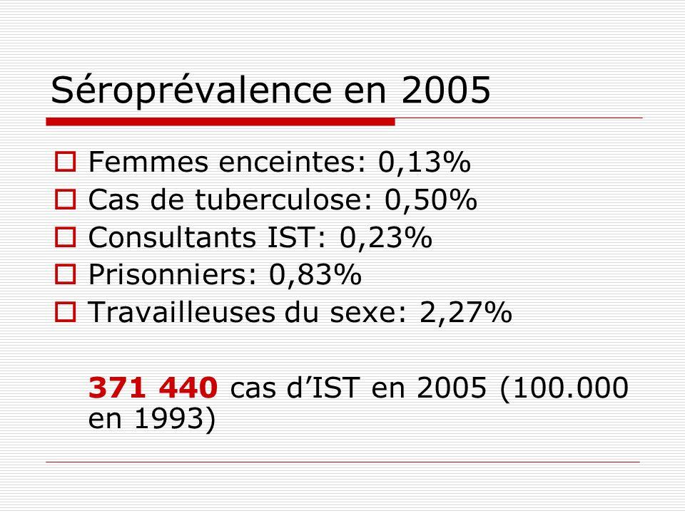 Séroprévalence en 2005 Femmes enceintes: 0,13% Cas de tuberculose: 0,50% Consultants IST: 0,23% Prisonniers: 0,83% Travailleuses du sexe: 2,27% 371 44